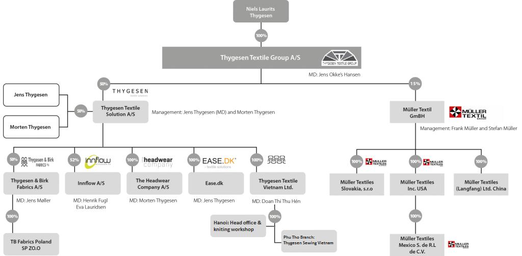 thygesen-group-diagram