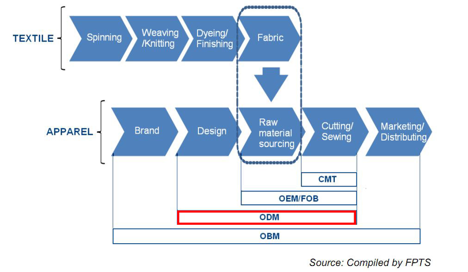 The ODM process in the Textile and Apparel industry