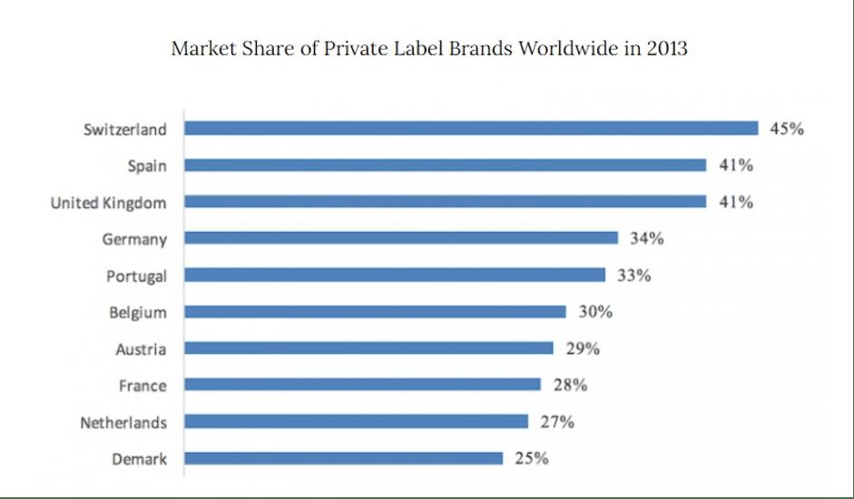 Market share of private label brand